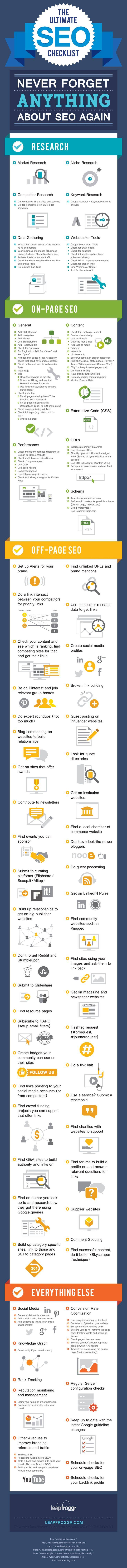 Ultimate On Page SEO checklist 2016 [Latest]